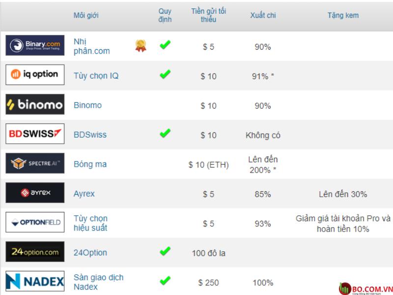 Bảng xếp hạng các sàn giao dịch Quyền chọn nhị phân