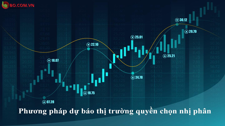 Phương pháp dự báo thị trường quyền chọn nhị phân