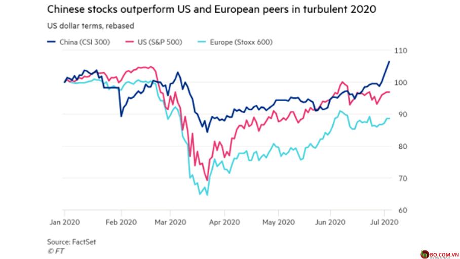 Biểu đồ thể hiện giá cổ phiếu của 3 nền kinh tế lớn trước dịch Covid-19 cho đến nay