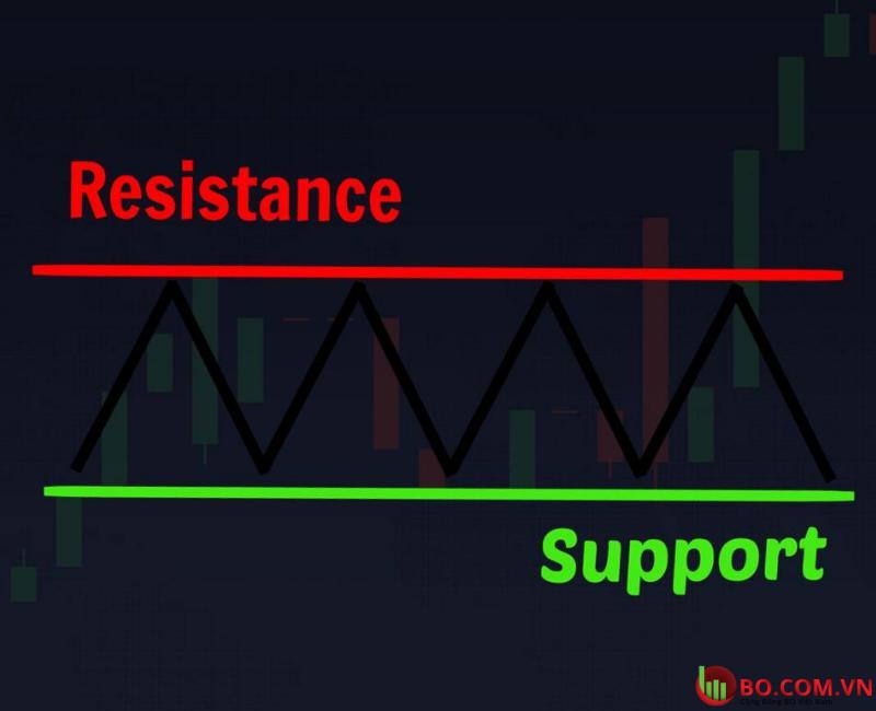 Định nghĩa đường kháng cự là gì