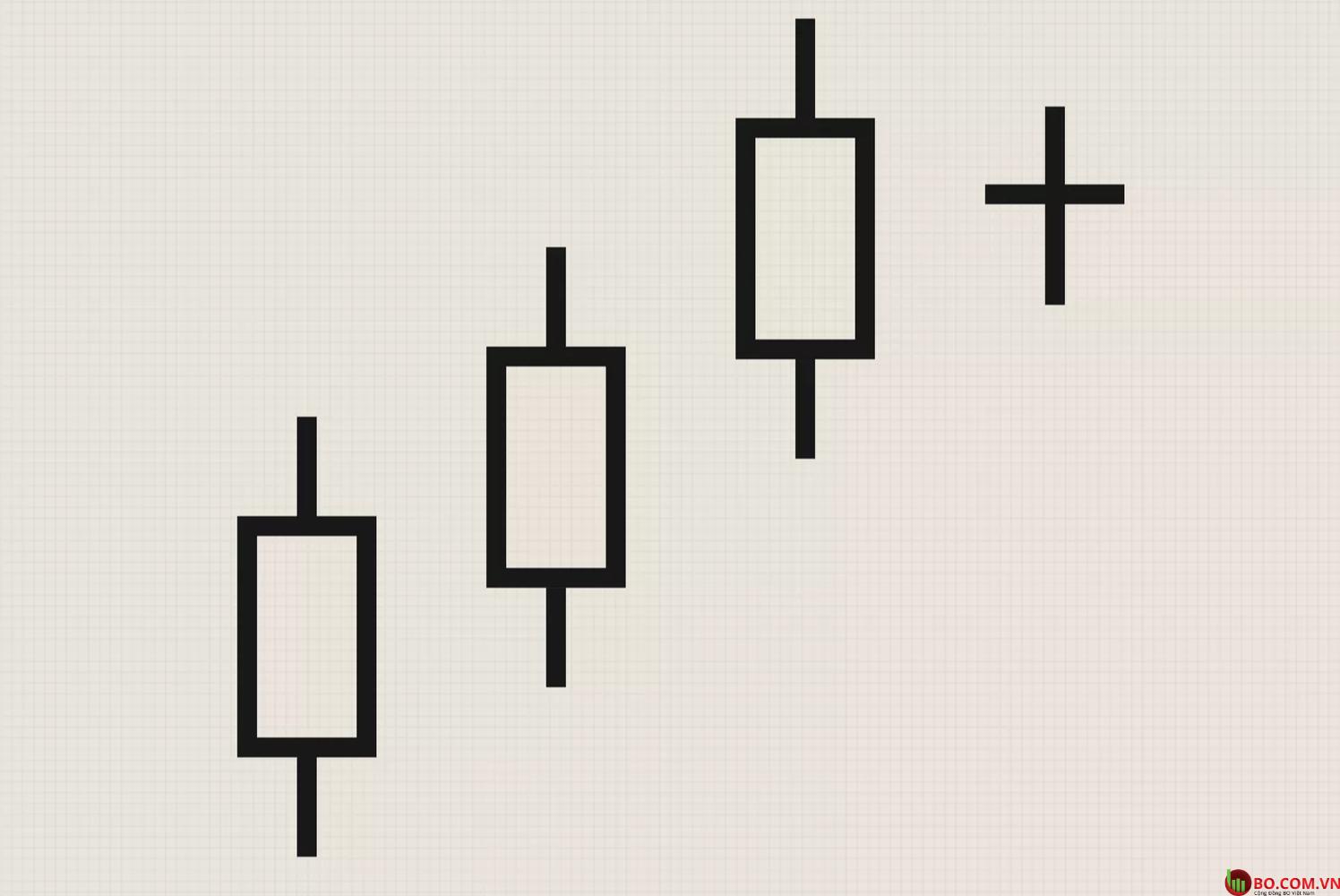 Mô hình Bearish Harami Cross