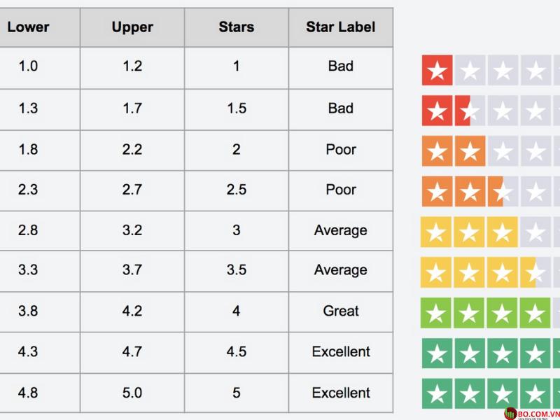 Các thang điểm đánh giá xếp hạng Trust Score - Điểm tin cậy của người dùng
