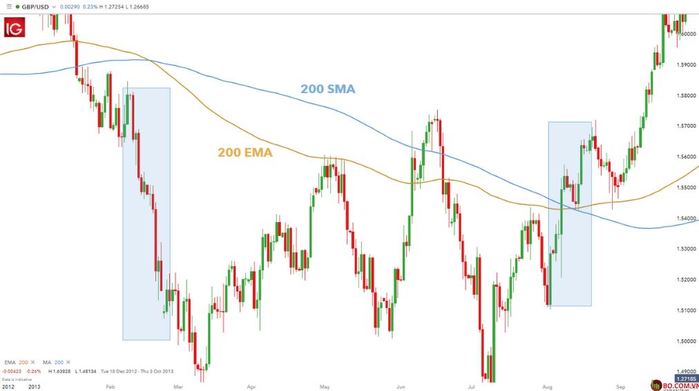 Sự khác biệt của EMA và SMA