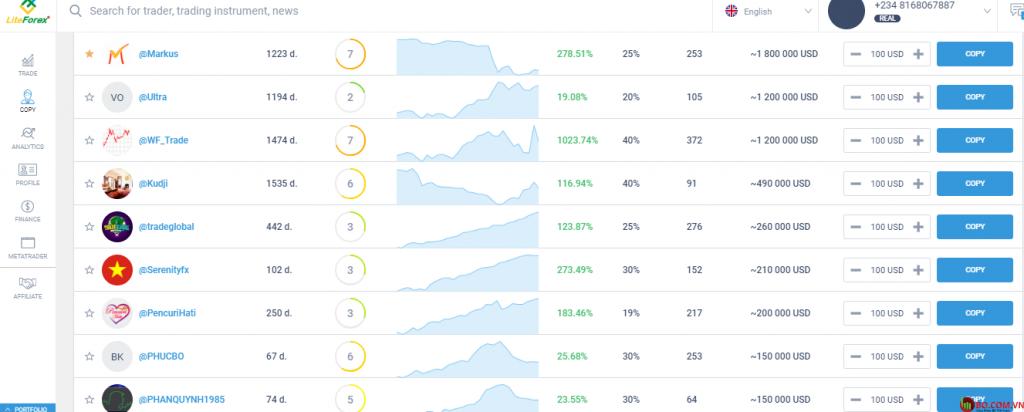 Đánh giá LiteForex: nền tảng giao dịch xã hội.