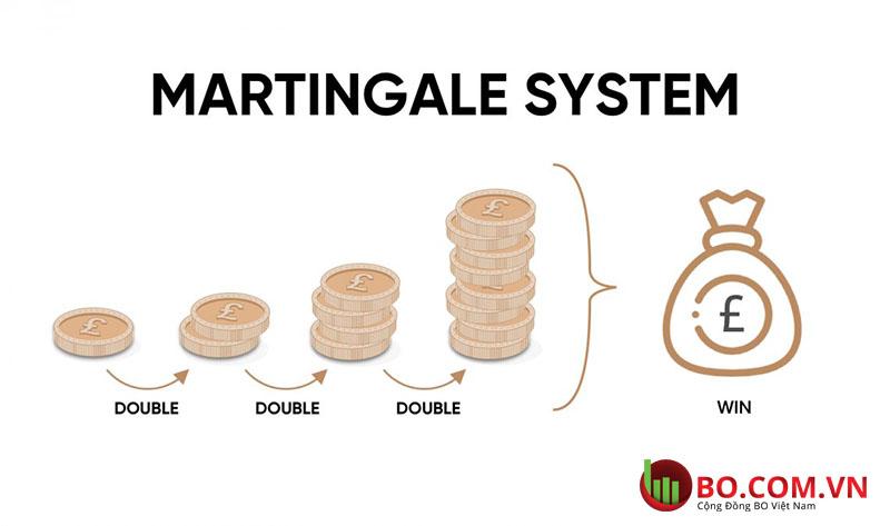 Định nghĩa Martingale là gì