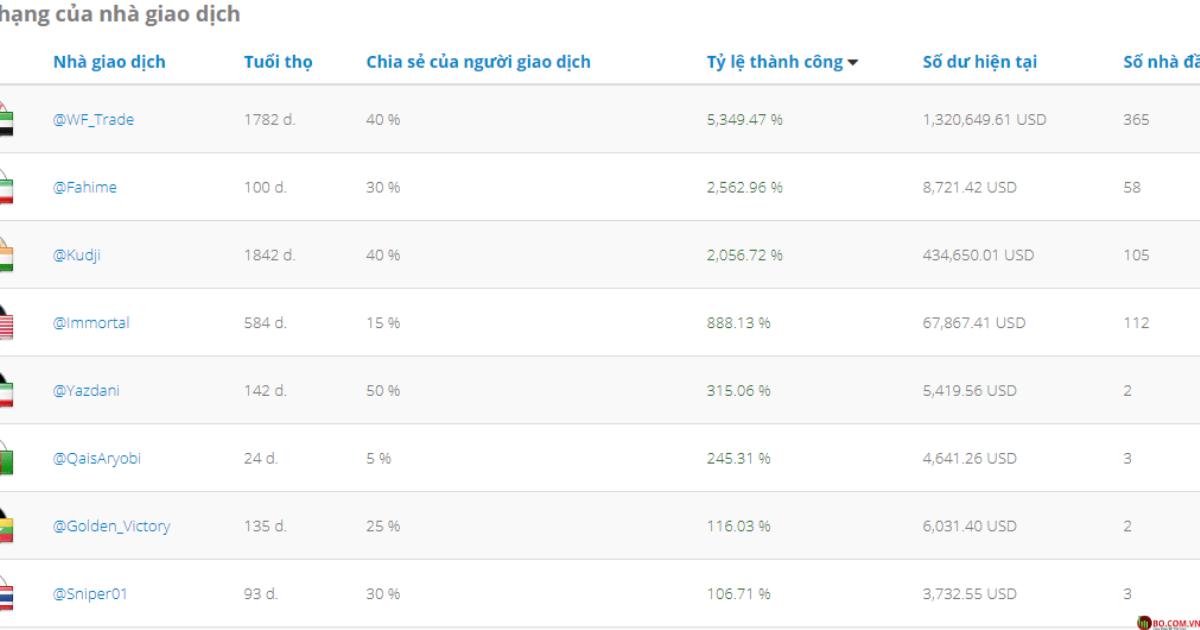 Bảng xếp hạng các nhà đầu tư ở nhiều hạng mục tại LiteForex