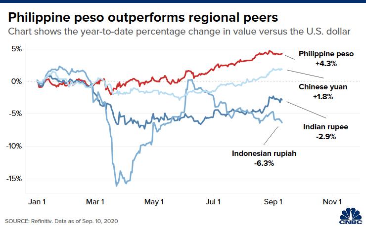 Biểu đồ thể hiện sự tăng trưởng của đồng Peso