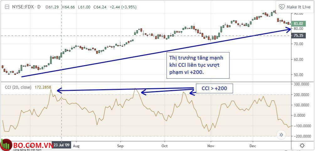 CCI dùng để dự đoán mức quá mua và mức quá bán