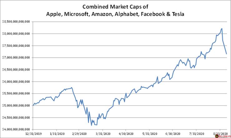Kết hợp các Caps thị trường của Apple, Microsoft, Amazon, Alphabet, Facebook và Tesla