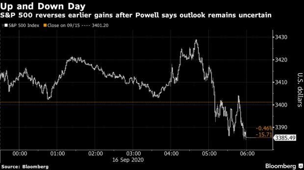 S & P500 dự trữ mức tăng sớm hơn sau khi Powell nói rằng triển vọng vẫn chưa chắc chắn