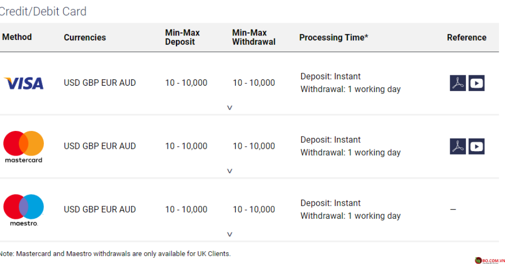 Đánh giá sàn Deriv Phương thức thanh toán bằng Visa, Mastercard có sẵn