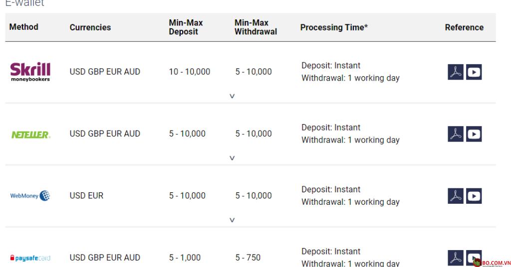 Đánh giá sàn Deriv phương thức thanh toán bằng ví điện tử thuận tiện, nhanh chóng