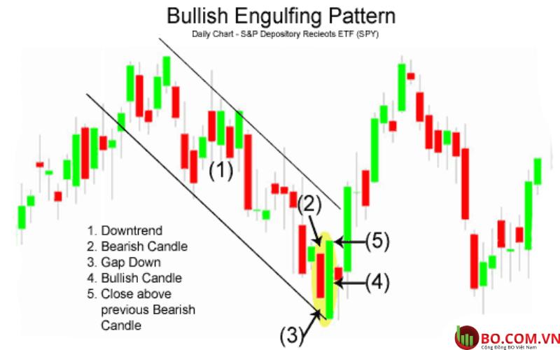 Độ tin cậy của mô hình Bullish Engulfing