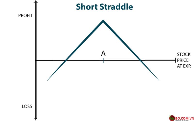 Biểu đồ thể hiện chiến lược Short Straddle (2)