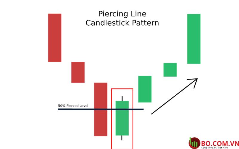 Bullish Piercing Line