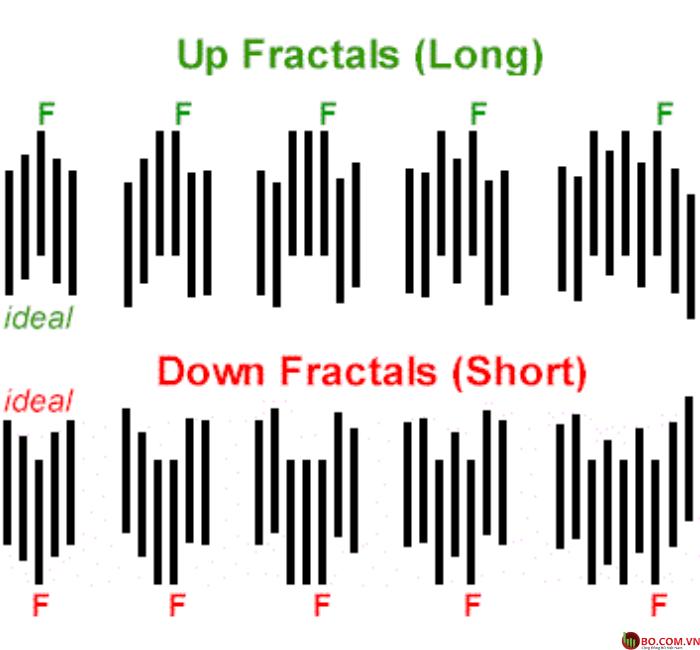 Chỉ báo Fractals là tín hiệu tương phản