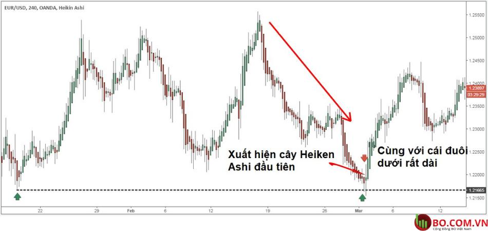Chiến lược giao dịch với nến heiken ashi b3