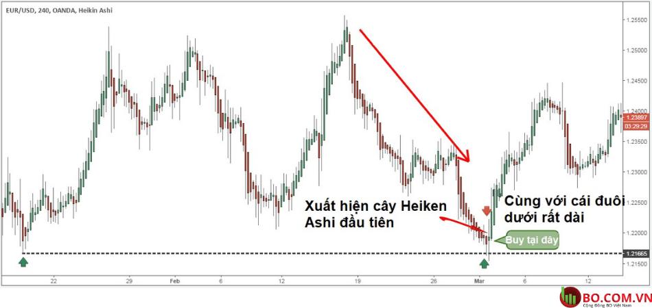 Chiến lược giao dịch với nến heiken ashi b4