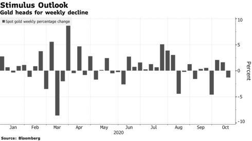 Giá vàng từ đầu năm đến nay. Nguồn Bloomberg.