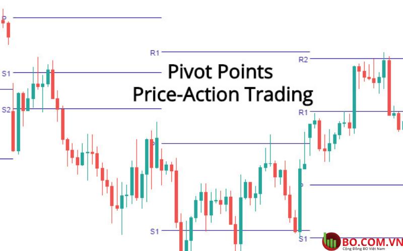 Giao dịch quyền chọn nhị phân với Pivot points