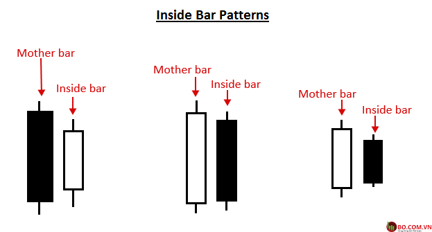 Mô hình nến Inside Bar