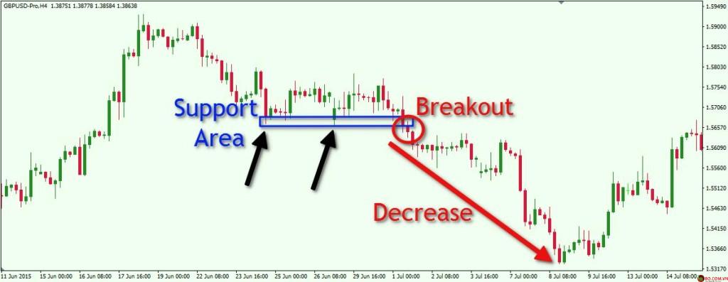 Phương pháp Breakout là gì