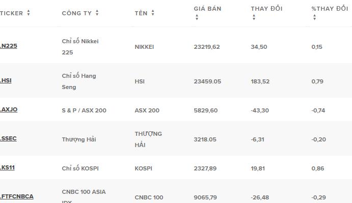 Thị trường cổ phiếu thế giới.