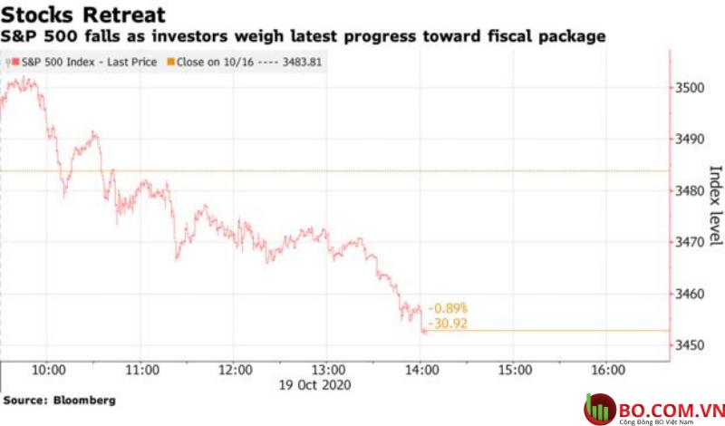 Thị trường chứng khoán châu Á trượt dốc
