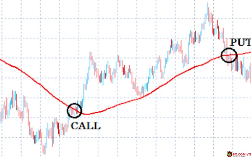 Theo dõi các xu hướng (trend following) để đưa ra các lệnh Call hoặc Put đúng đắn.