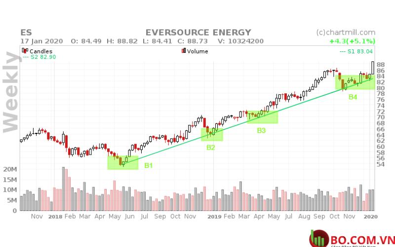 biểu đồ dài hạn của ES