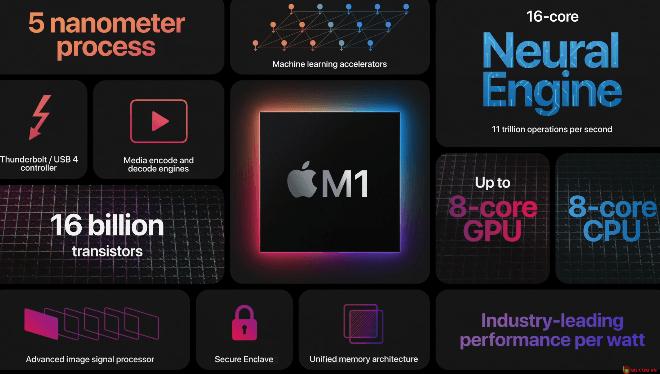 Cổ phiếu Apple tăng nhẹ sau khi công bố chip M1
