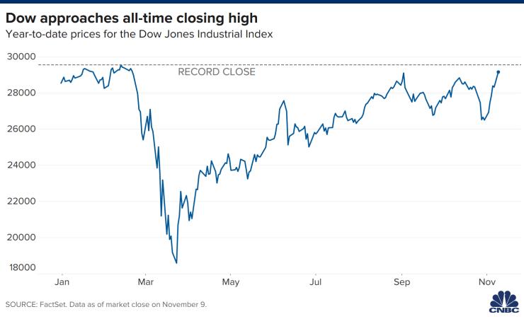 Chỉ số cổ phiếu Dow 30 chốt phiên cao hơn 834,57 điểm