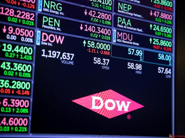 Dow Jones Industrial Average giảm còn 0,08