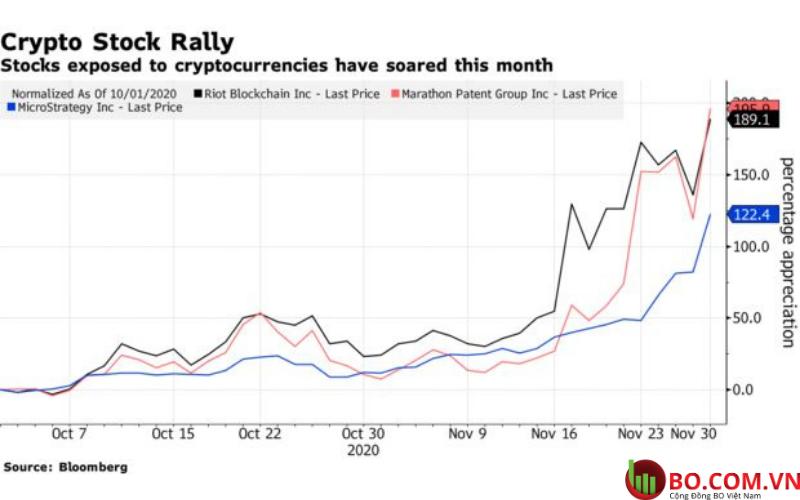 Cổ phiếu liên quan đến tiền điện tử tăng lên