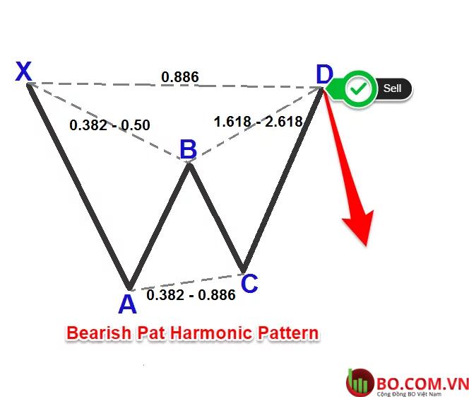 Cách giao dịch mô hình hài hòa Bat pattern