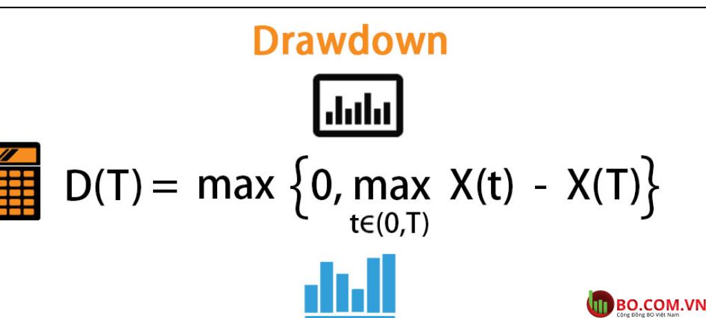 Công thức tính Drawdown là gì