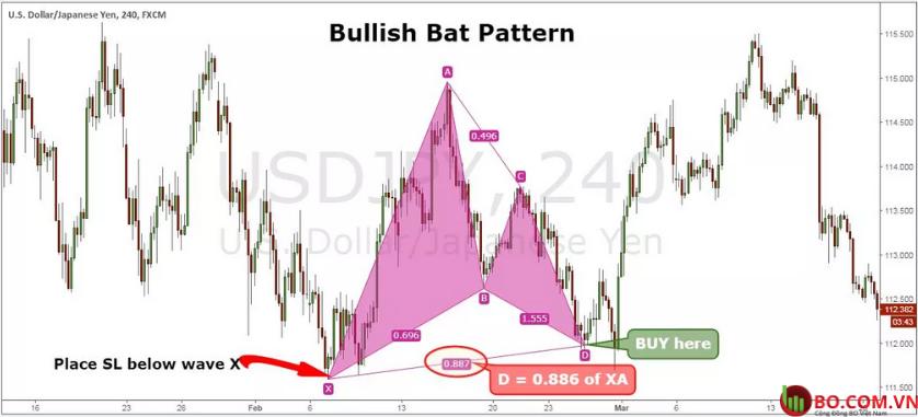 Mô hình Bat Pattern là gì