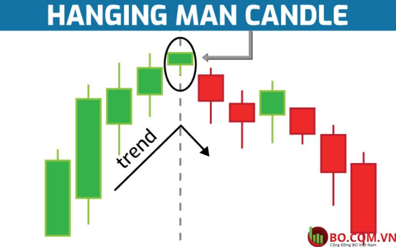 Mô hình Hanging man