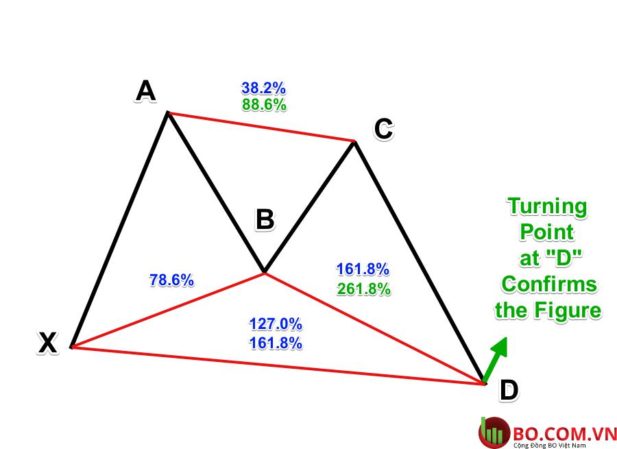 Mô hình biểu đồ Bướm tăng
