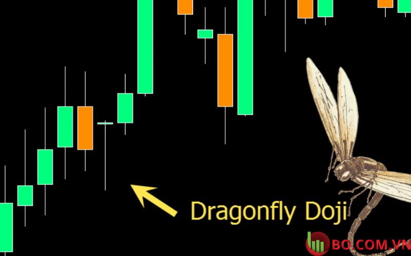 Mô hình nến Dragonfly Doji là gì