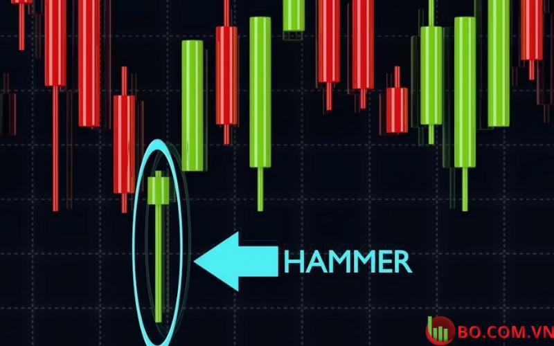 Mô hình nến Hammer là gì
