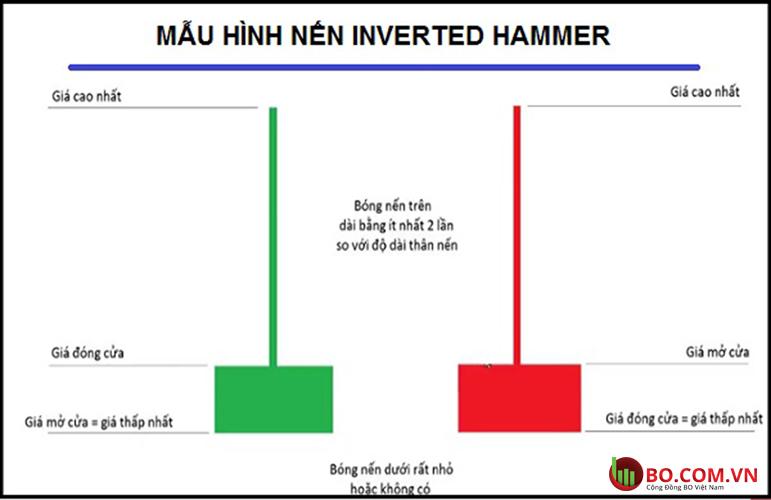 Mô hình nến Inverted Hammer là gì