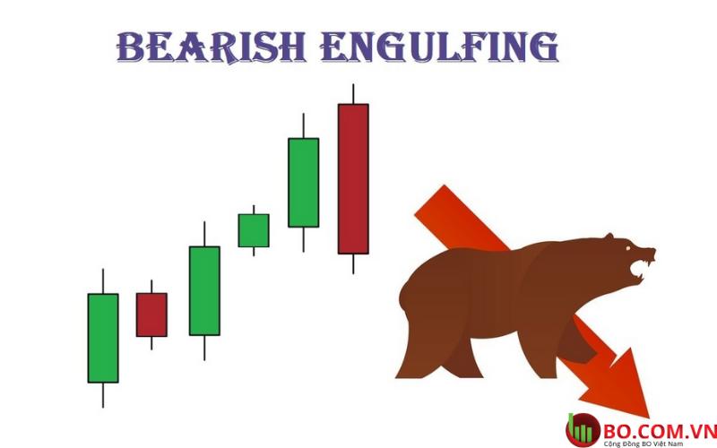 Mô hình nến nhấn chìm giảm giá Bearish Engulfìng