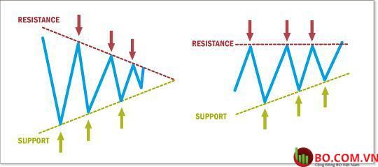 Mô hình tam giác là gì