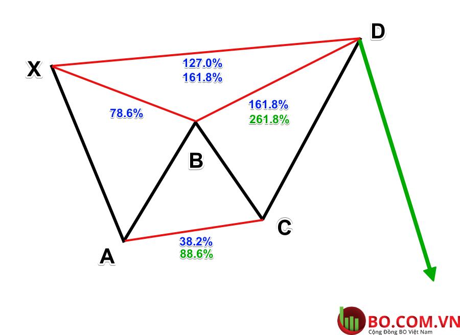 Mẫu biểu đồ Butterfly pattern giảm giá