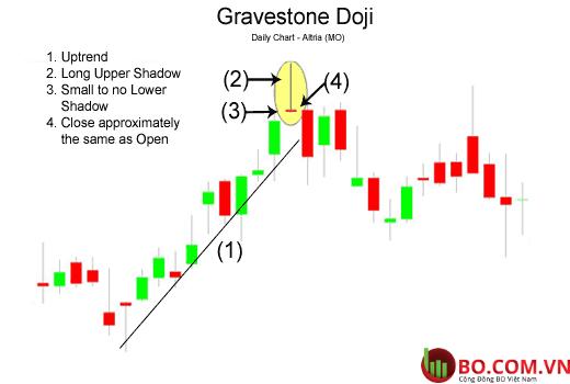 Nến Gravestone Doji là gì