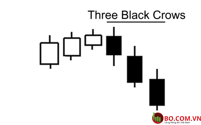 Nến Three Black Crows