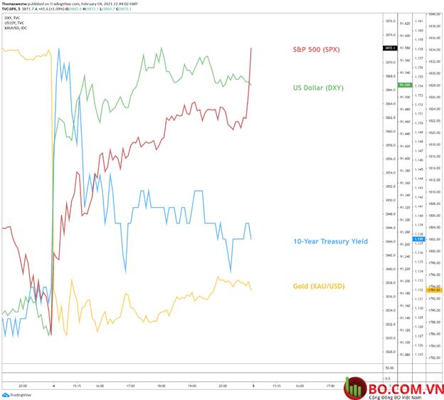 Biểu đồ 5 phút S&P 500, Đô la Mỹ, Vàng, Lợi tức kho bạc 10 năm
