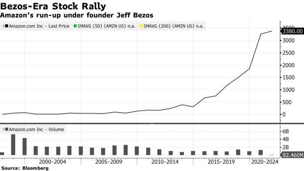 Biểu đồ giá trị cổ phiếu Amazon. Nguồn Bloomberg
