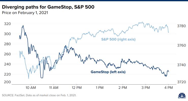 Biểu đồ thể hiện giá trị của S&P500 và chứng khoán Gamestop